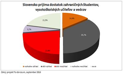 1_Slovensko prijíma dostatok zahraničných vysokoškolákov, vysokoškolských učiteľov a vedcov