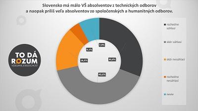 1_Slovensko má málo absolventov technických odborov