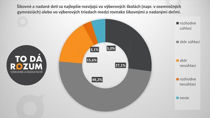 1_Slovenské deti sa najlepšie rozvíjajú v elitných školách
