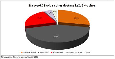 2_Na vysokú školu sa dnes na Slovensku do stane každý, kto chce